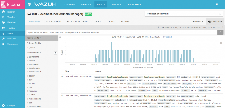 Dashboard showing the graph after we zoomed into it. Screenshot.
