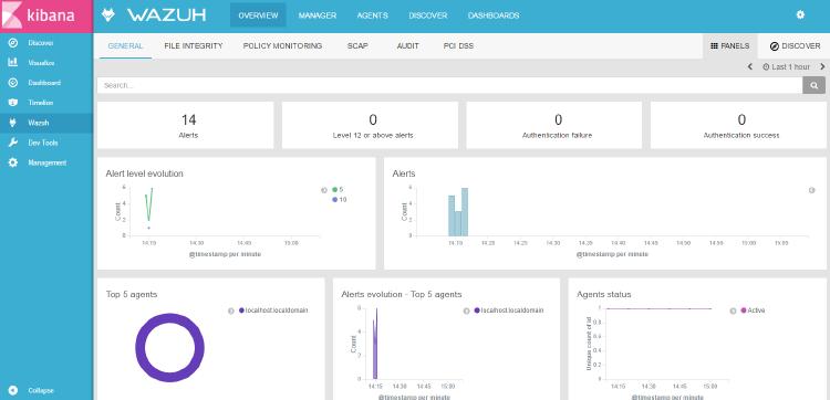 General overview of the Wazuh app. Screenshot.