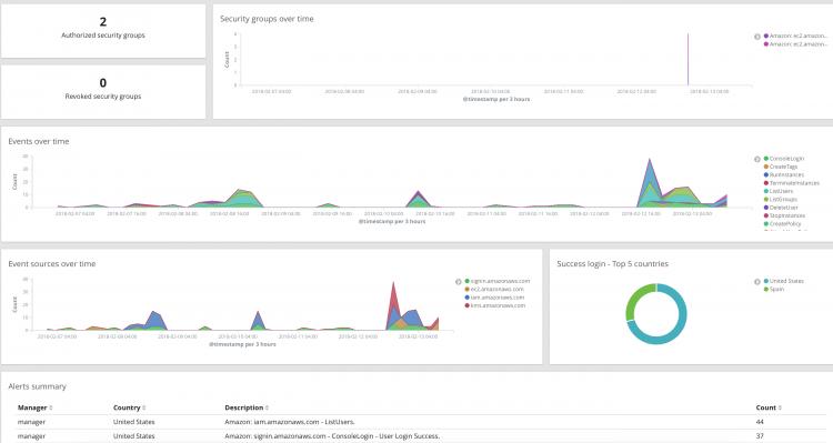 Module for AWS Cloudtrail integration on the Wazuh app. Screenshot.