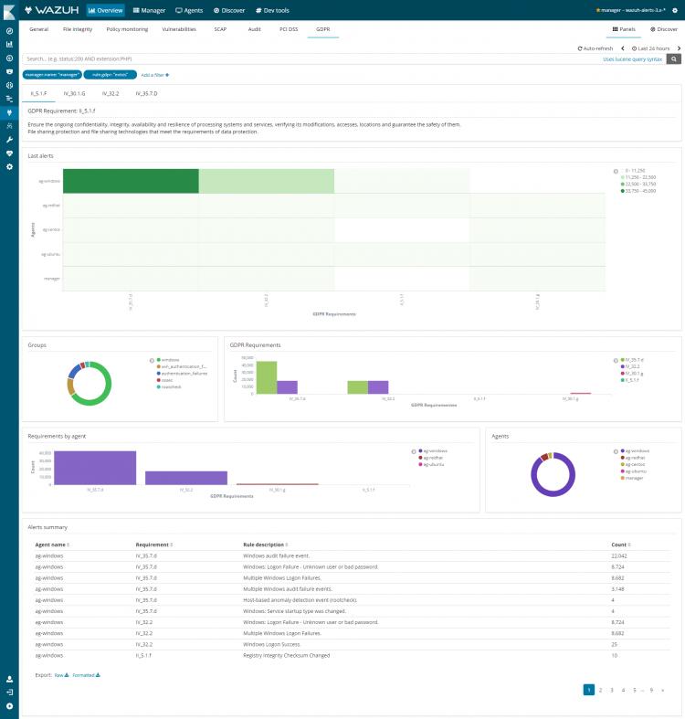 Wazuh app dashboard specially designed for GDPR. Screenshot.