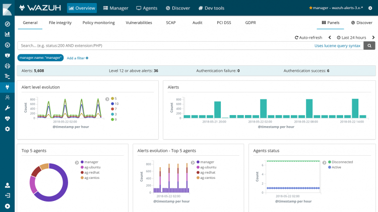 Screenshot showing the Overview section of the Wazuh App for Kibana. The GDPR dashboard is just one of the dashboards that can be accessed from this section.