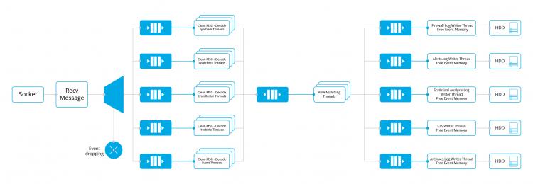 Analysis engine. Diagram.