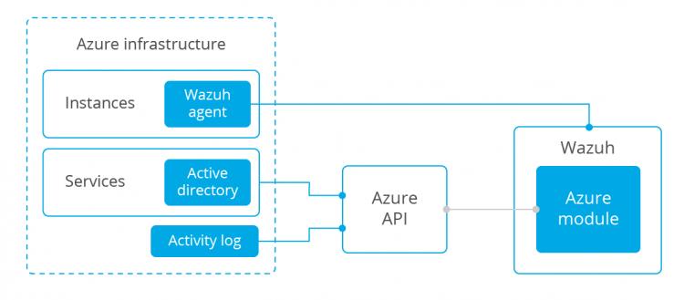 Azure integration with Wazuh. Diagram.