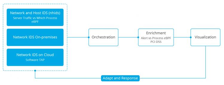 OwlH architecture. Diagram.