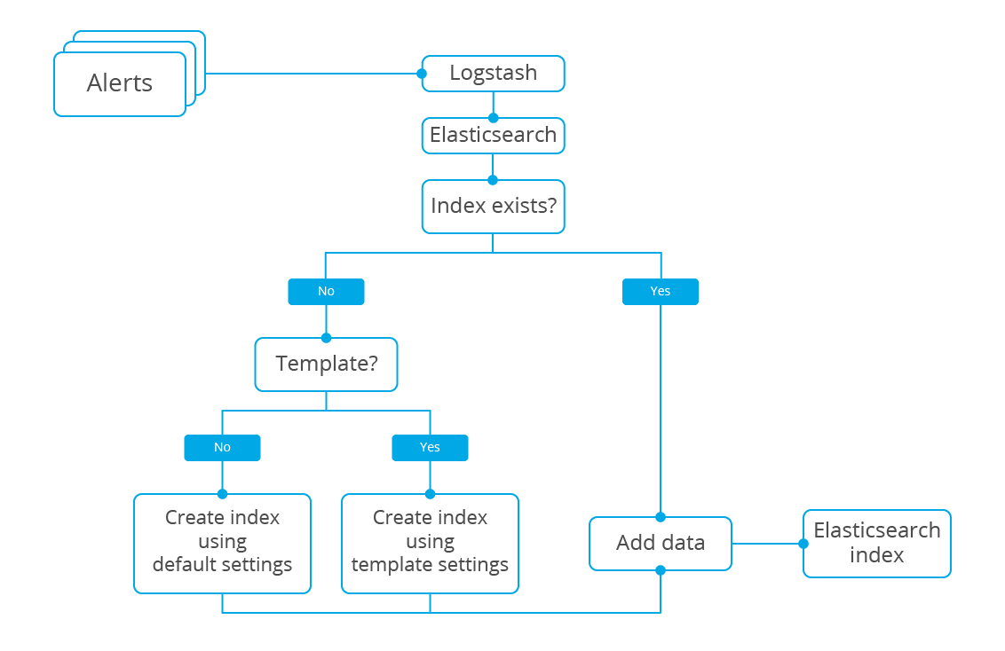 Elasticsearch pattern. Diagram.