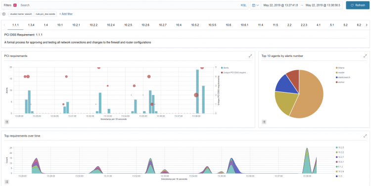 Example of Discover panel from Wazuh app for Kibana