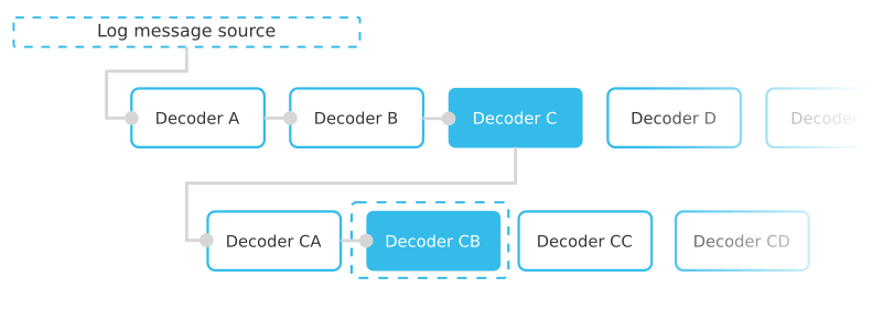 Diagram showing the concept of rule tree decoders