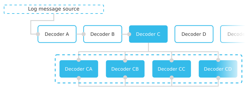 Diagram showing the concept of sibling decoders, where each one of the siblings is concurrently parent and child of the other decoders on the same level