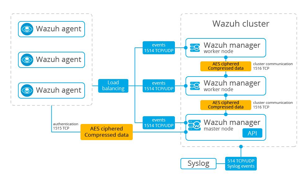 Advanced Encryption Standard encrypted transmission between agent and cluster nodes on Wazuh
