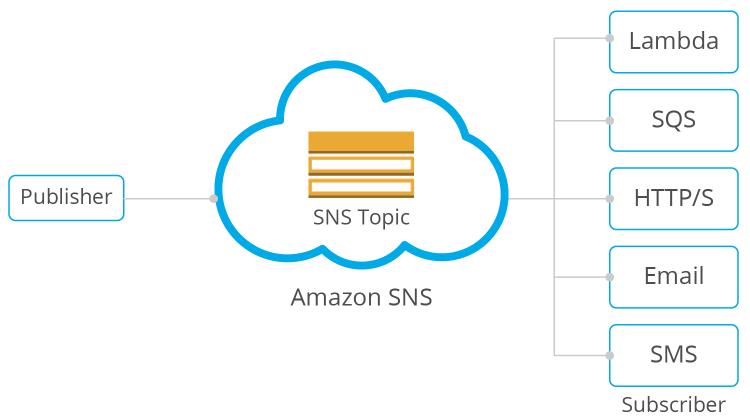 AWS SNS diagram