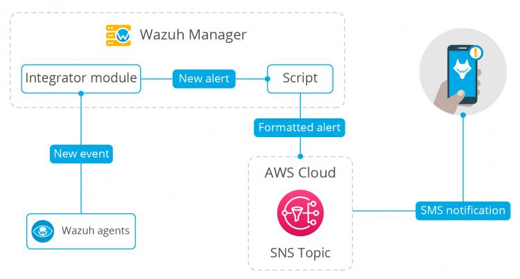 Wazuh workflow SNS