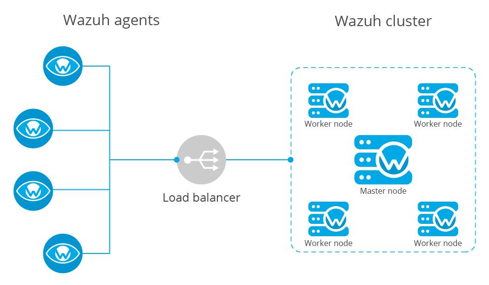 Wazuh cluster with load balancer