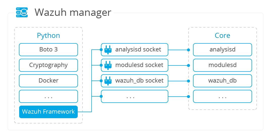 Flowchart of internal communication Framework-Core