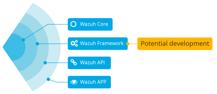 Wazuh software: Internal structure of Wazuh at abstraction layer level