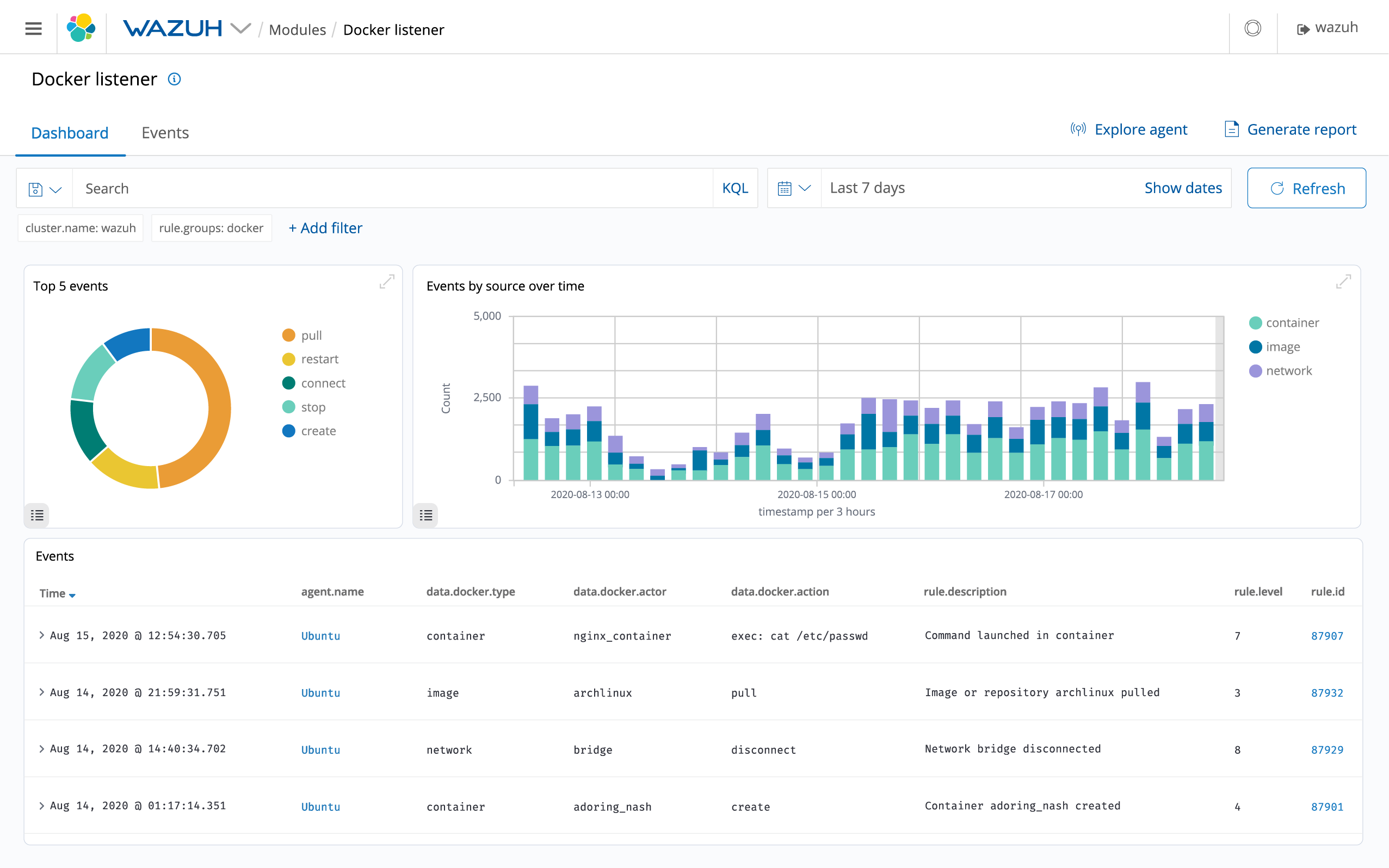 Wazuh provides security visibility into your Docker hosts and containers, monitoring their behavior and detecting threats, vulnerabilities and anomalies. The Wazuh agent has native integration with the Docker engine allowing users to monitor images, volumes, network settings, and running containers. Wazuh continuously collects and analyzes detailed runtime information. For example, alerting for containers running in […]