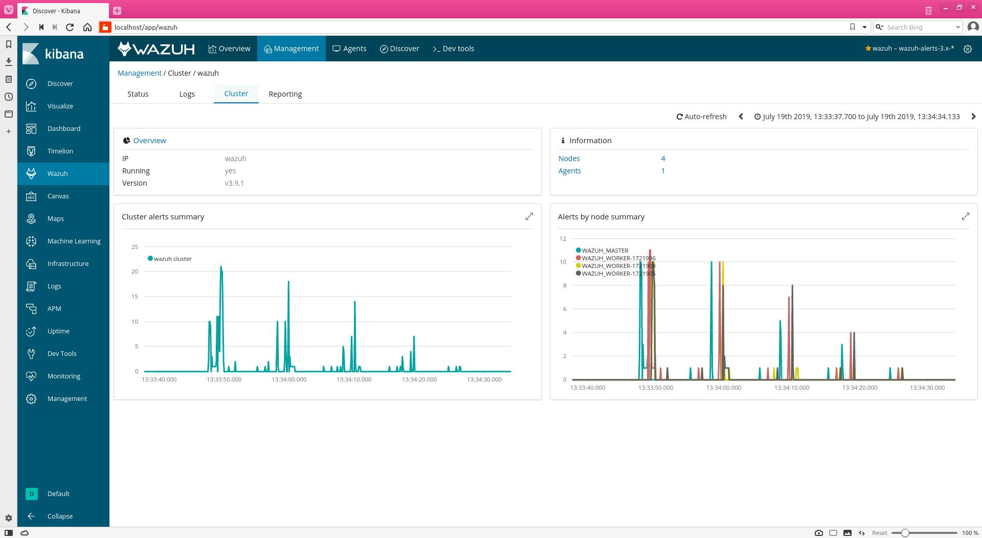 Cluster dashboard on the Wazuh app Kibana plugin interface