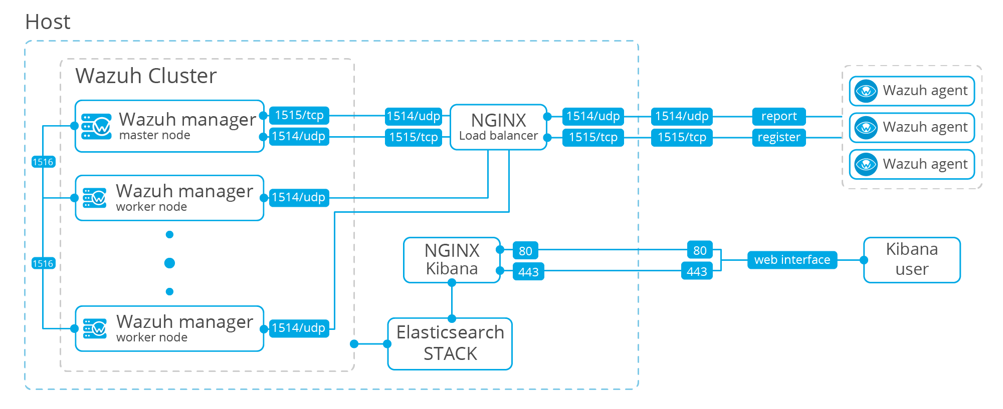 Diagram of the cluster communications