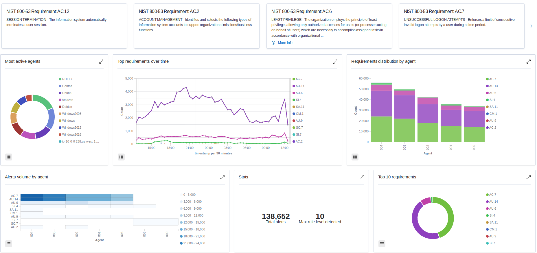 NIST 800-53 dashboard alerts agent data insight