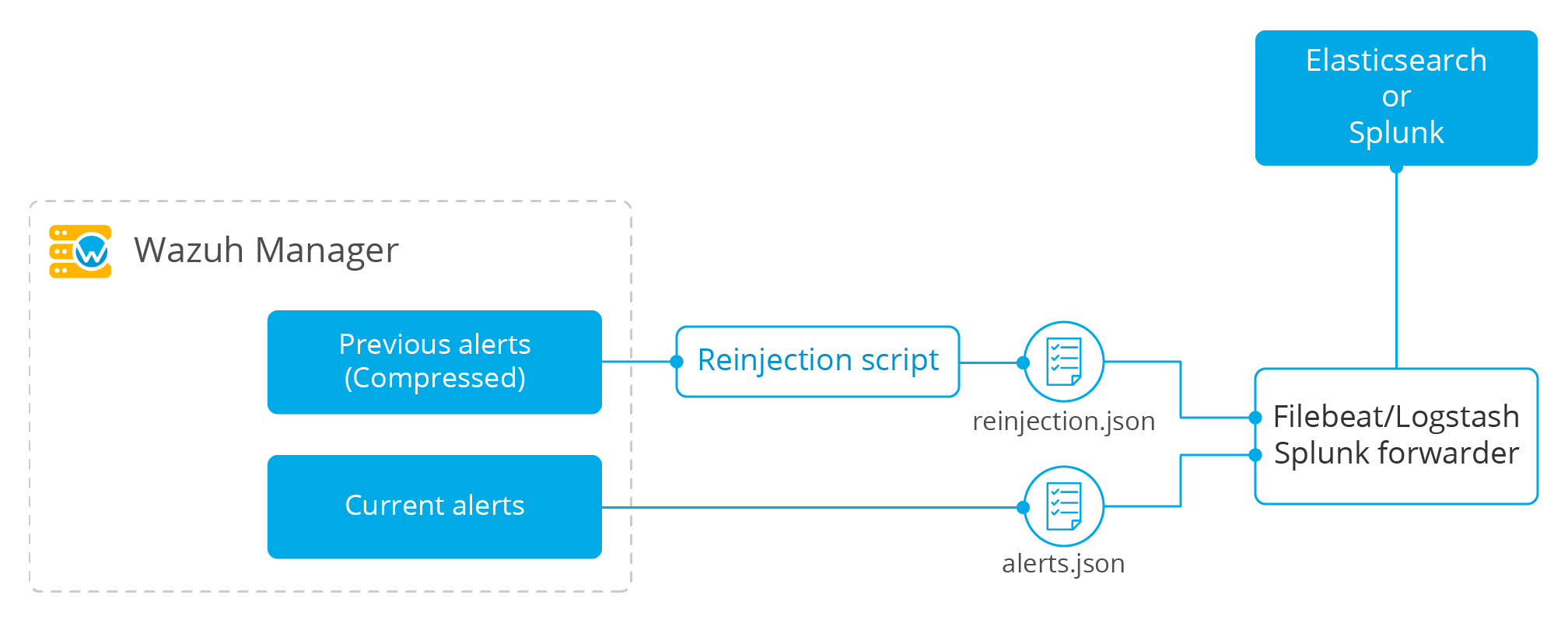 Wazuh alerts reinjection diagram.
