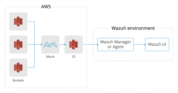 Diagram of the workflow between Amazon Macie and Wazuh.