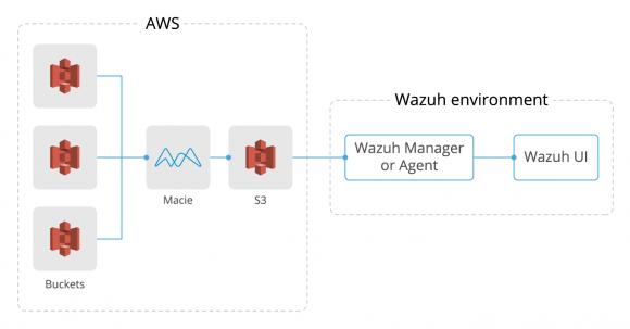 Diagram of the workflow between Amazon Macie and Wazuh.