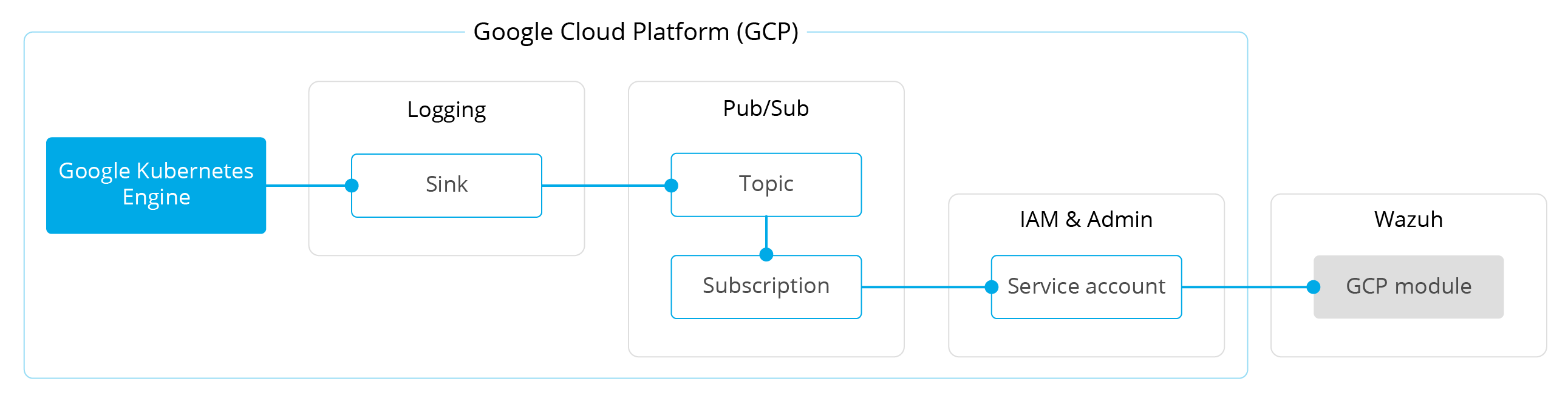 Google Cloud to Wazuh data flow